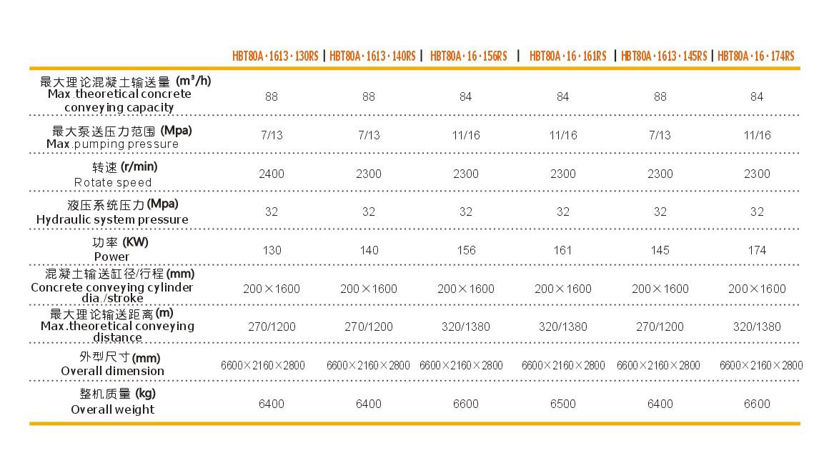 柴油机混凝土输送泵,混凝土拖泵,柴油混凝土泵型号参数表