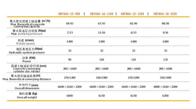 电机混凝土输送泵,电机混凝土泵,混凝土地泵型号参数表